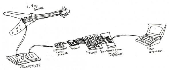 Ý tưởng độc đáo guitar kết hợp bàn phím máy tính 2