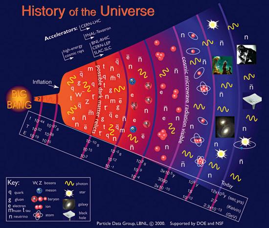 Những gì tồn tại trước vụ nổ Big Bang ? 3