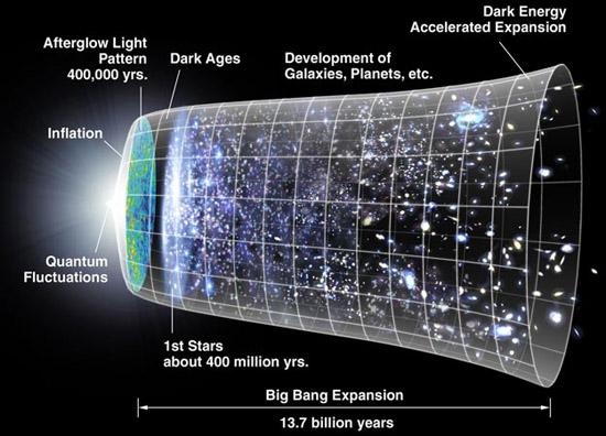 Những gì tồn tại trước vụ nổ Big Bang ? 5