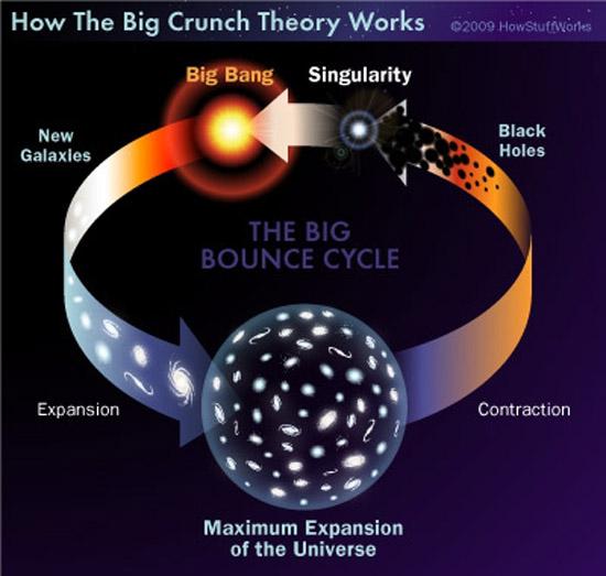 Những gì tồn tại trước vụ nổ Big Bang ? 7