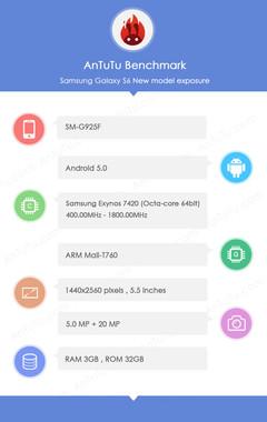 Cấu hình rò rỉ của Galaxy S6.