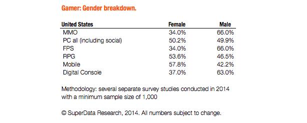 Tỷ lệ người chơi nam giới và nữ giới ở các thể loại khác nhau theo nghiên cứu của SuperData