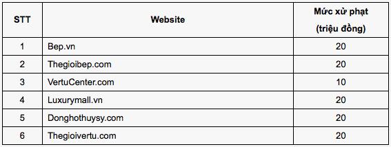 Danh sách website TMĐT mới bị phạt do không đăng ký thôgn tin với cơ quan quản lý nhà nướccó thẩm quyền.