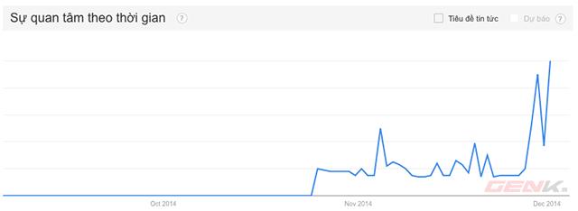 Xu hướng tìm kiếm Uber trên Google tại Việt Nam tăng theo chiều thẳng đứng.
