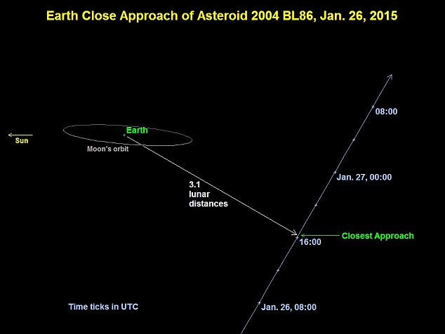 2004 BL86 made its closest approach to Earth at 4.20pm GMT (11.20am EST). The asteroid passed about 3.1 times the distance of Earth to the moon (illustrated). It is estimated that the asteroid is 980ft (300 metres) in size. Novice stargazers should be able to view it with binoculars or a telescope through today and tomorrow