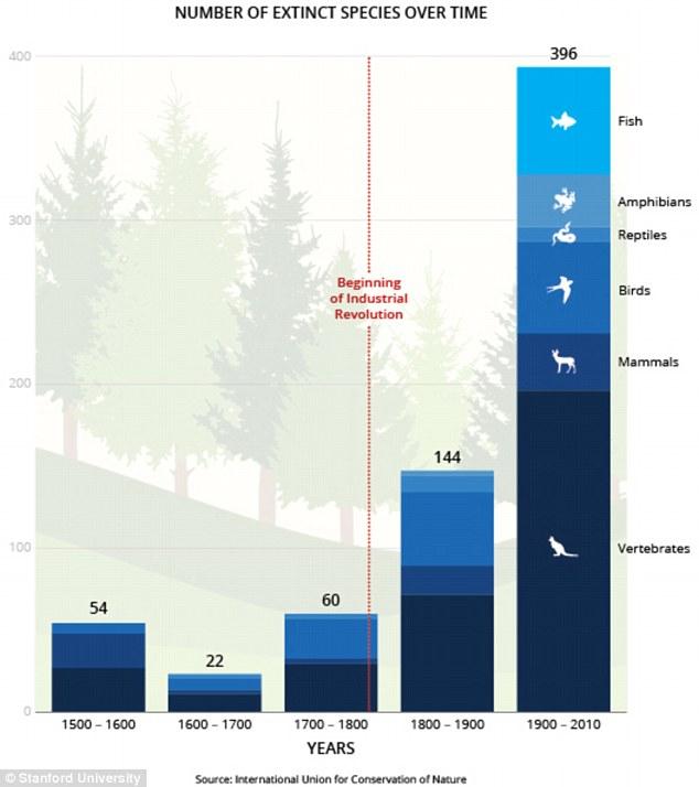 Biểu đồ này cho thấy sự gia tăng rất lớn trong việc giảm các loài trong thế kỷ qua. Kể từ 1500, hơn 320 vật có xương sống trên cạn đã bị tuyệt chủng.
