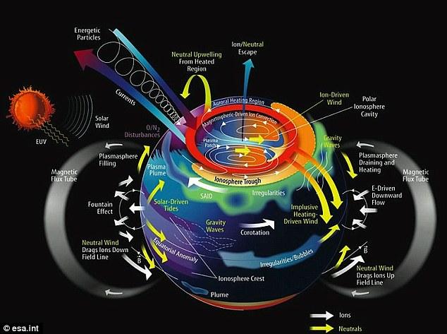 Các lớp khí quyển của Trái đất trên, tầng điện ly, và từ quyển, hình thành một hệ thống tương tác chặt chẽ-ghép nối. Swarm là góp phần cho một sự hiểu biết tốt hơn về các hệ thống hiện tại và quá trình gần trái đất điện như trong ảnh này