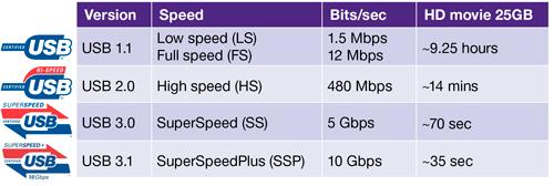 Bảng tốc độ truyền dữ liệu trong USB.