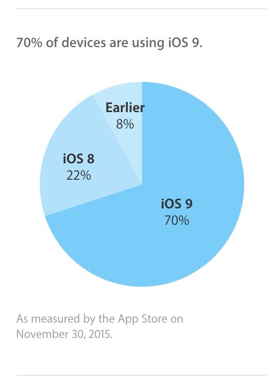 Thị phần các thiết bị chạy hệ điều hành iOS được chính Apple công bố.