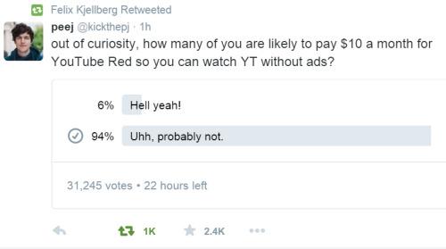 Thống kê trên Twitter cho thấy số lượng người dùng chấp nhận sử dụng YouTube Red chỉ chiếm 6%.