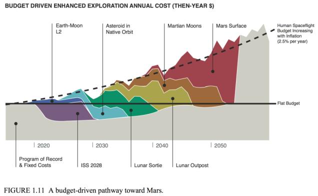 Ngân sách hoạt động của NASA tương đối hạn chế.