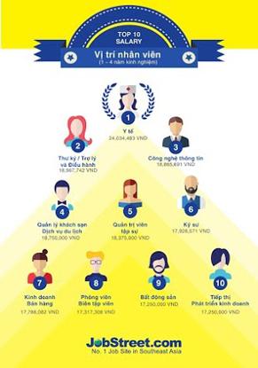 Top 10 ngành có lương trung bình cao ở vị trí nhân viên có từ 1 - 4 năm kinh nghiệm, theo nghiên cứu của JobStreet.com