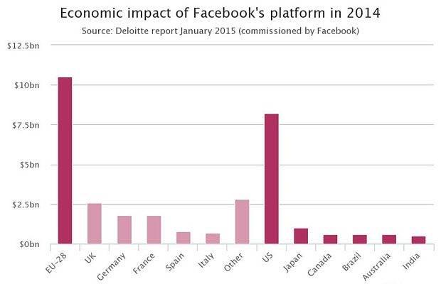 Lợi ích kinh tế các quốc gia do nền tảng sinh thái Facebook đem lại trong năm 2014. Nguồn: Báo cáo kiểm toán Deloitte thực hiện theo ủy nhiệm từ Facebook, công bố tháng 01/ 2015. Đơn vị tính: Tỷ USD.