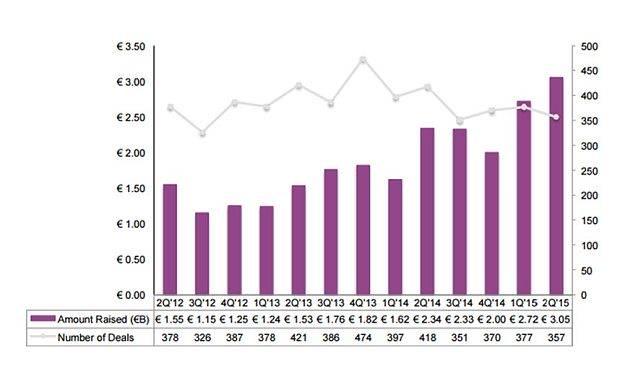 Giá trị huy động vốn và số thương vụ liên quan đến các công ty khởi nghiệp công nghệ ở Châu Âu từ quý II năm 2012 đến quý 2 năm 2015. Đơn vị tính: Tỷ Euro.