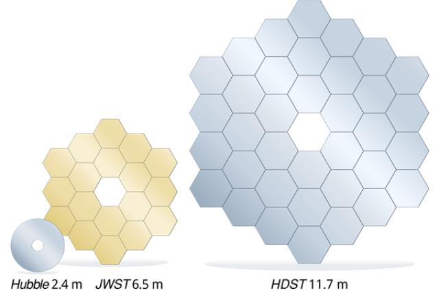 The HDST is five times the size of Hubble and twice as big as the JWST