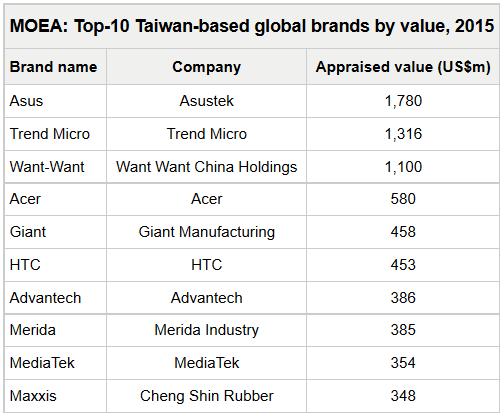 Bảng danh sách các thương hiệu hàng đầu Đài Loan mới được công bố