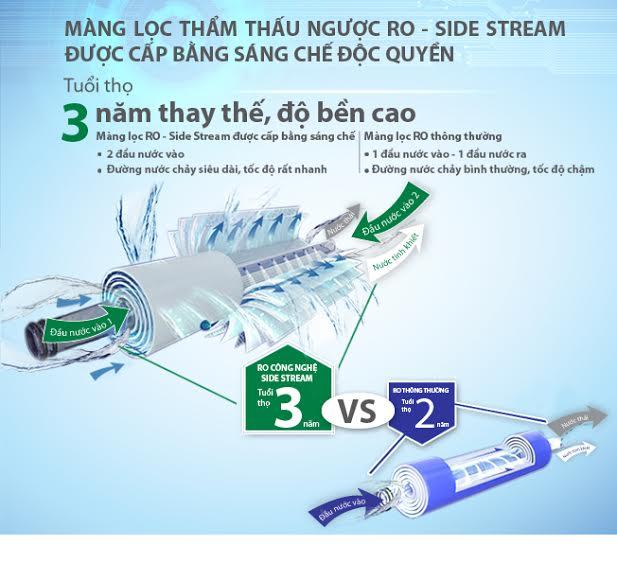 Màng lọc RO thông thường và màng lọc RO công nghệ Side Stream với nước cấp vào 2 đầu lõi lọc
