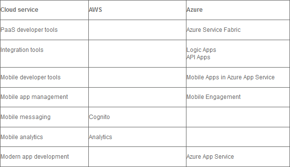 Các tính năng hỗ trợ lập trình trên đám mây giữa AWS và Azure