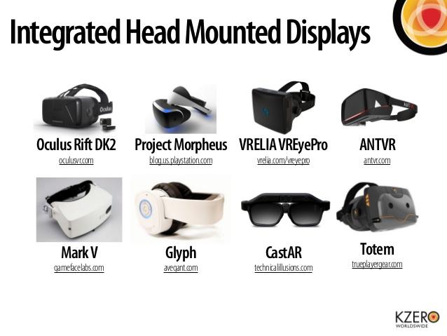 Các thiết bị HMD hiện nay.