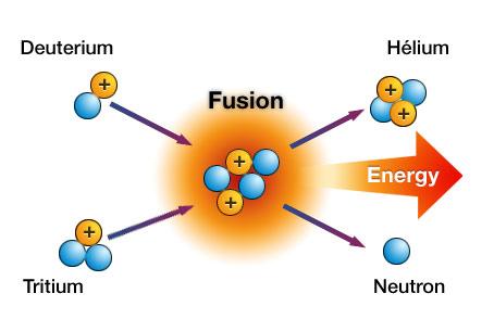 Diễn giải quá trình phản ứng nhiệt hạch.