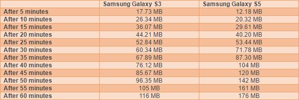 Lưu lượng bị lấy cắp bởi malware khiêu dâm trong 1 tiếng trên Samsung Galaxy S3 và S5