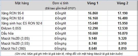 Bảng giá bán lẻ mới của Tập đoàn xăng dầu Việt Nam - Petrolimex