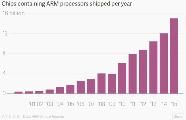 Số chip theo thiết kế của ARM được bán qua các năm (tỷ).