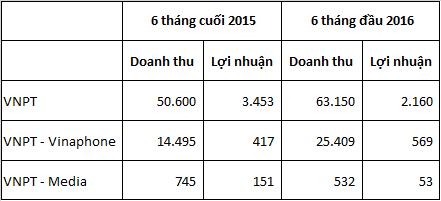 Số liệu: VNPT