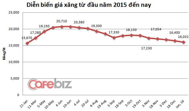 Mặc dù có tới 6 lần giảm liên tiếp, giá xăng hiện vẫn cao hơn mức đáy của năm 2015.