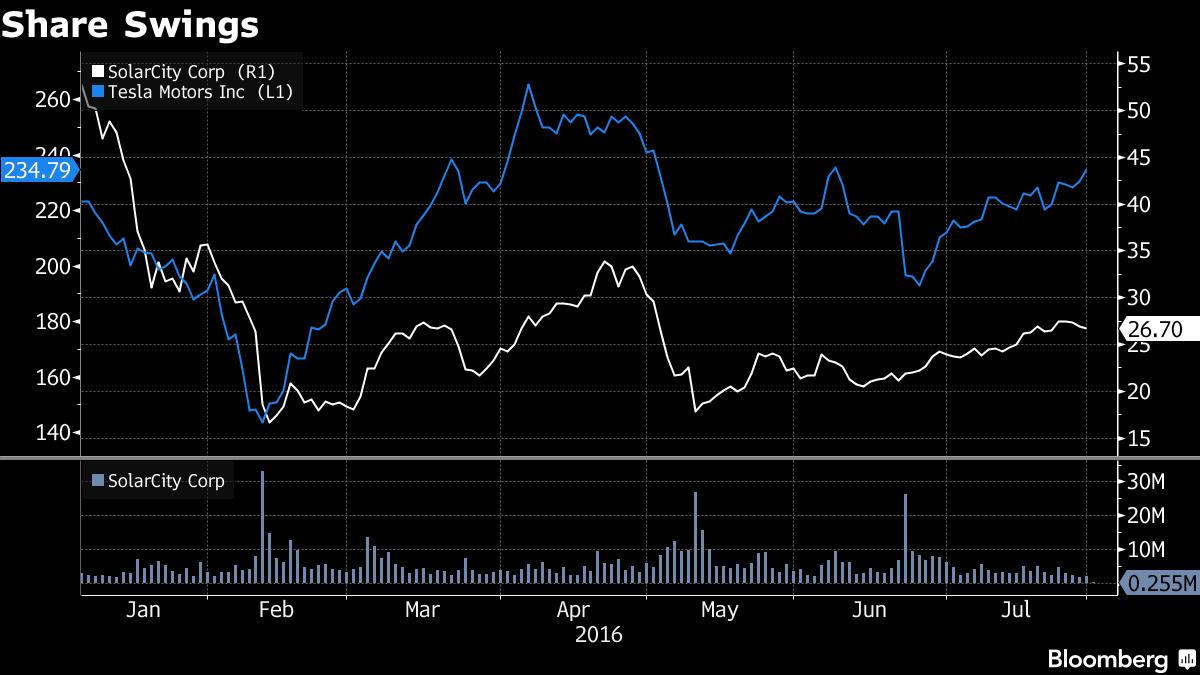 Sự sụt giảm đối với cả hai cổ phiếu SolarCity và Tesla sau thông báo sáp nhập.