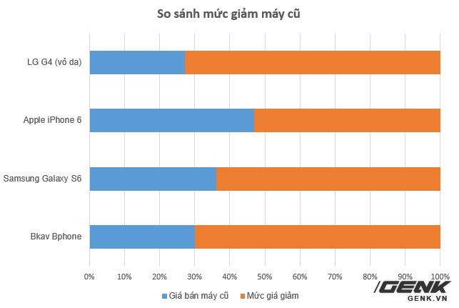 Với mức giá khoảng 3 triệu đồng, Bphone cũ thậm chí vẫn còn giữ giá hơn LG G4 (vỏ da) đã qua sử dụng