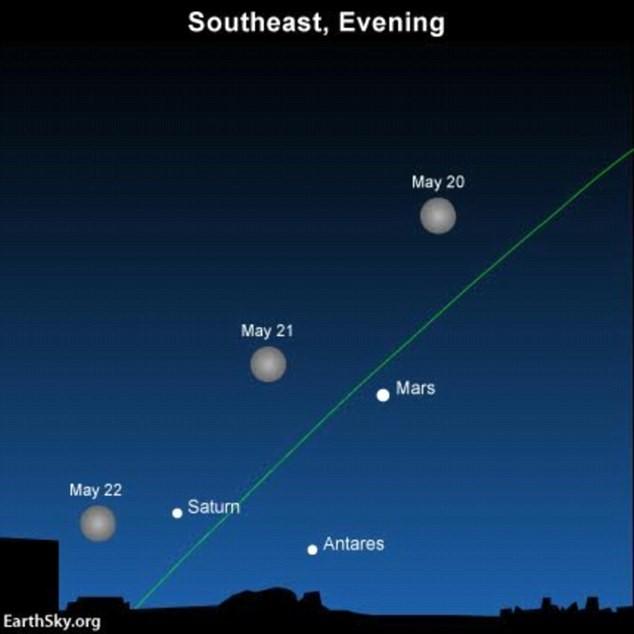 Vị trí của sao Hỏa, sao Thổ và sao Antares trên bầu trời đêm vào các tối 20, 21 và 22/5. Đồ họa: EarthSky
