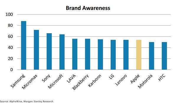 Biểu đồ cho thấy mức độ nhận diện thương hiệu của Apple vẫn còn rất thấp.