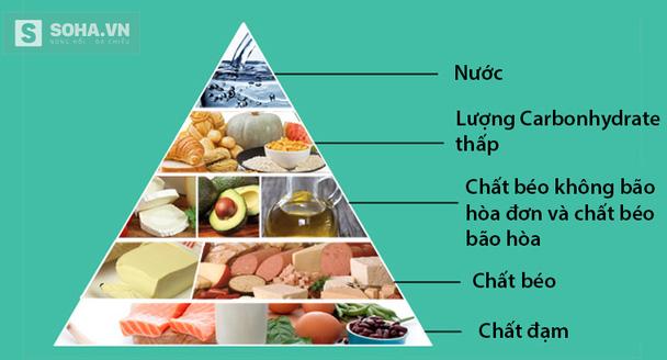Chế độ ăn Keto dành cho bệnh nhân ung thư (Việt hóa bởi Soha.vn).