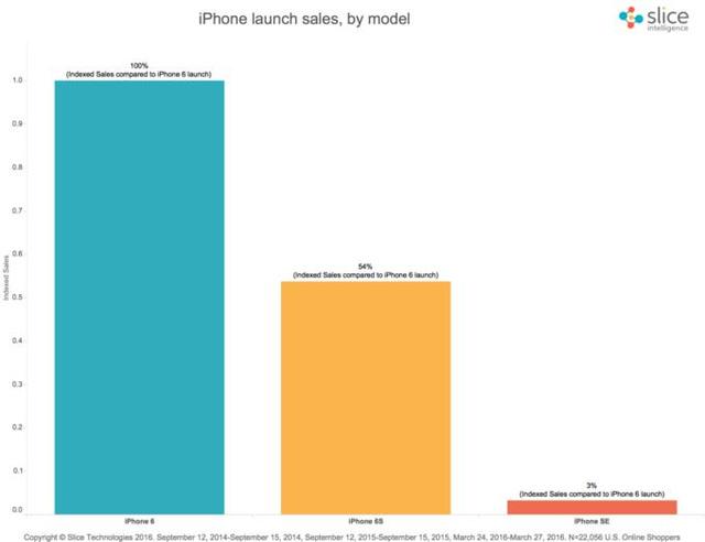 Thống kê doanh số online trong tuần đầu tiên của iPhone SE, iPhone 6S và iPhone 6