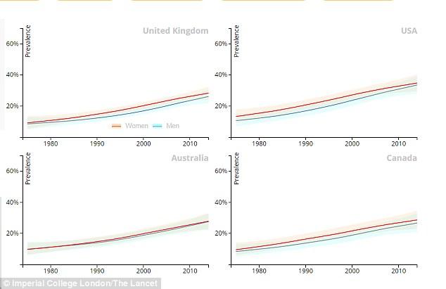 Gia tăng tỷ lệ béo phì ở Anh, Mỹ, Úc và Canada