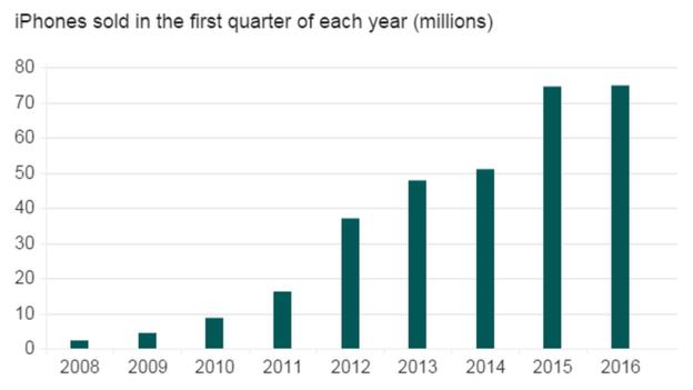 Doanh số iPhone tăng không đáng kể so với cùng kỳ năm trước.