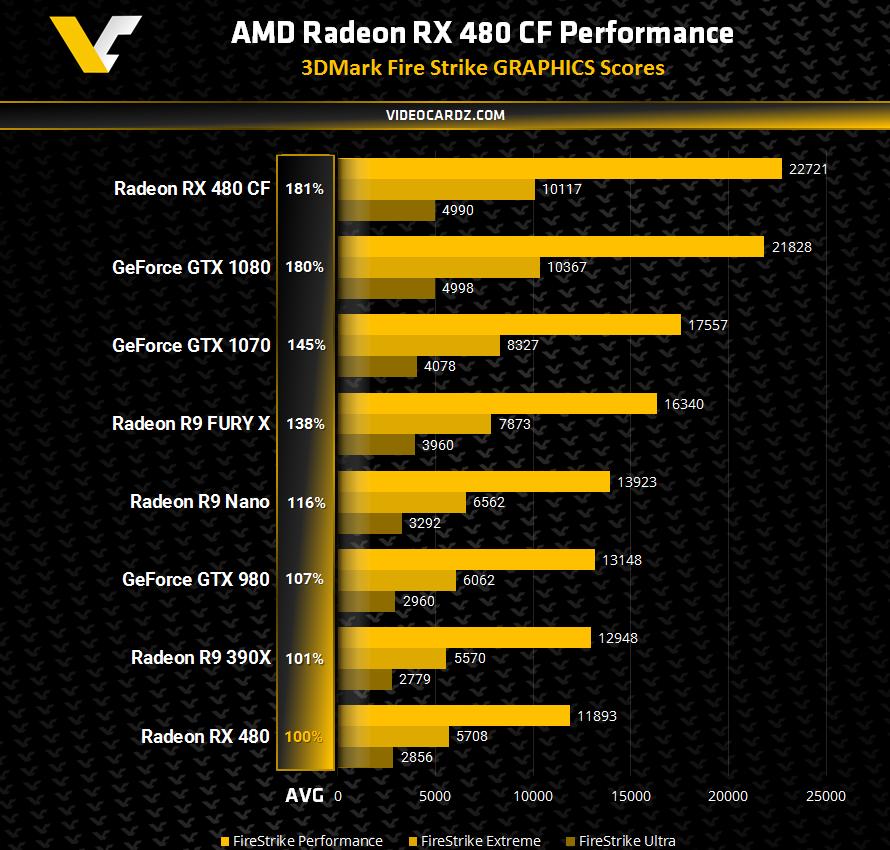 RX480 Crossfire mạnh ngang ngửa GTX 1080.