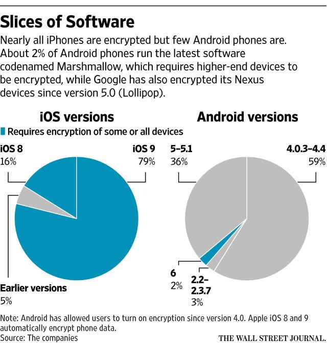 Tỷ lệ thiết bị được bật mặc định tính năng mã hóa trên iOS và Android.