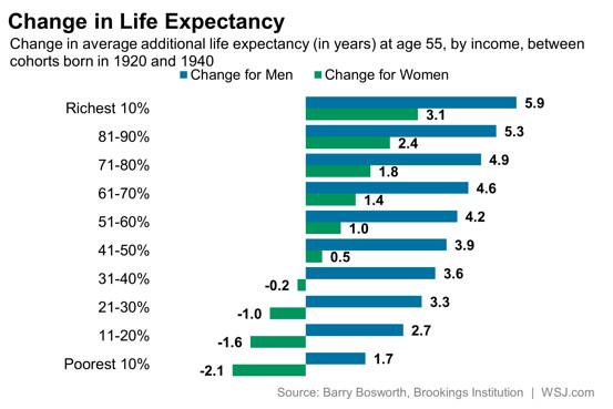 Sự khác nhau về tuổi thọ giữa nhóm thu nhập cao và những người nghèo