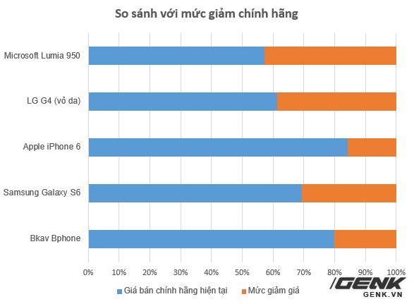 Mức giảm giá chính hãng của Bphone thấp hơn hẳn Galaxy S6, LG G4 (vỏ da) và thậm chí là Lumia 950 của Microsoft