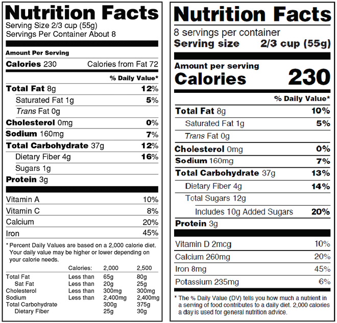 Luôn kiểm tra bảng thành phần dinh dưỡng khi mua thực phẩm