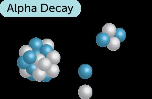 Phân rã alpha sẽ tạo ra những hạt alpha tách ra từ hạt nhân.