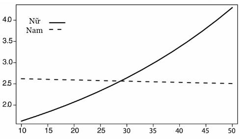 Biểu đồ từ nghiên cứu cho thấy thái độ của người chơi nam với nhau so với nam đối với người chơi nữ. Nam giới có thái độ tương tự nhau. Người chơi càng giỏi thì họ càng tốt tính với nữ giới. Chiều dọc: số lượng bình luận tích cực; ngang: kĩ năng chơi game.