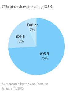 Thị phần các phiên bản iOS (tháng 1/2016)