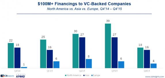 Số lượng các thương vụ gọi vốn được 100 triệu USD trở lên tại Bắc Mỹ, Châu Á và Châu Âu các quý năm 2014, 2015