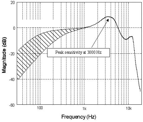 Độ nhạy thính giác của con người đạt ngưỡng ở 3kHz và bắt đầu tụt xuống nhanh chóng sau 16kHz.