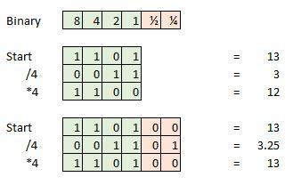 Bit-depth thêm vào là quan trọng với việc lưu giữ tính toàn vẹn của một tín hiệu khi thực hiện các phép toán, như bên trong những phần mềm phòng thu. Nhưng ta có thể bỏ đi những dữ liệu thêm vào này khi quá trình master đã kết thúc.