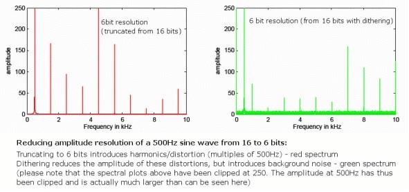 Một ví dụ so sánh độ méo gây ra giữa sóng cụt và dithering.