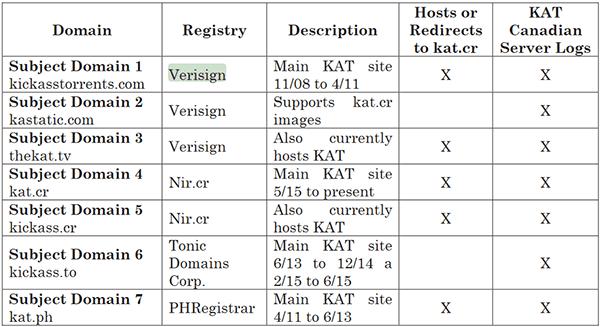 Danh sách những tên miền của KAT trong tầm ngắm của chính phủ Mỹ
